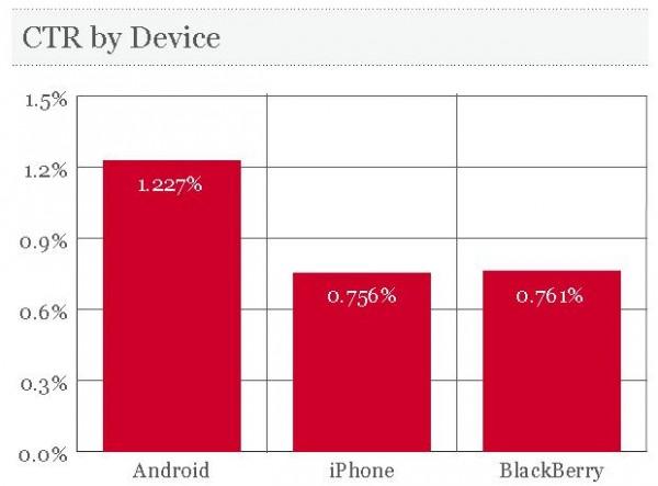 CTR Vergleich bei Facebook Ads nach Mobile-Geräten (Quelle: AdParlor)
