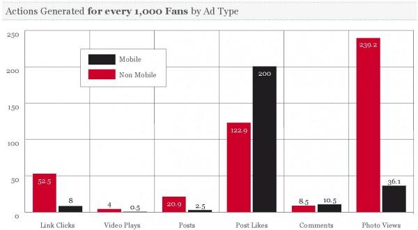 Generierte Aktionen pro 1000 Fans nach AdTypen (Quelle: AdParlor)