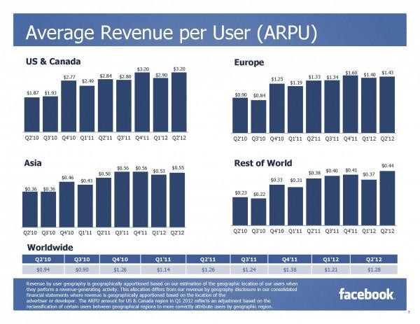 Facebook Average Revenue per User (Quelle: Facebook)