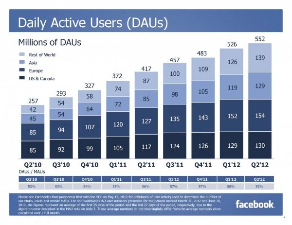 Facebook Daily Active Users per Q2/2012 (Quelle: Facebook)