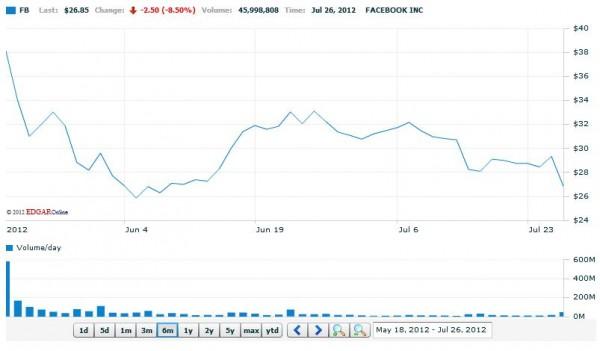 Facebook (FB) Interactive Stock Chart (Quelle: NASDAQ)