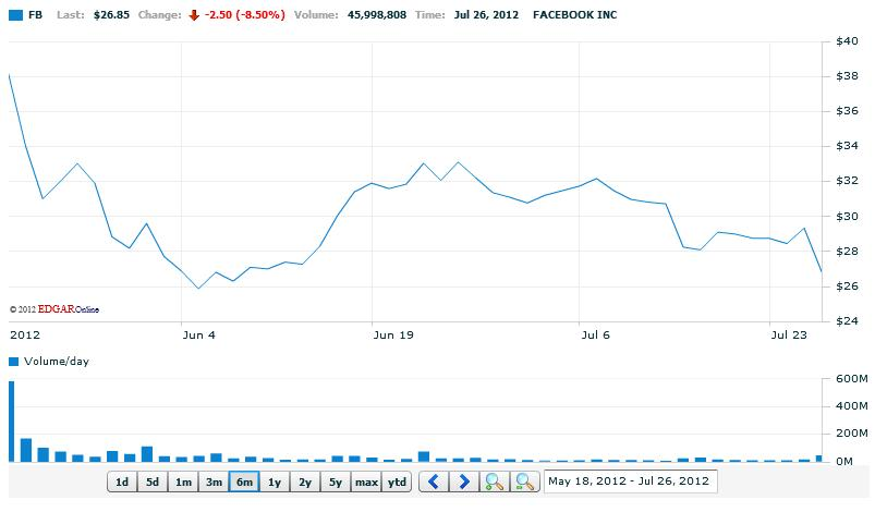 Facebook (FB) Interactive Stock Chart (Quelle: NASDAQ)