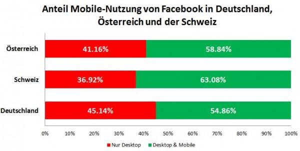 Anteil Mobile-Nutzung von Facebook in Deutschland, Österreich und der Schweiz
