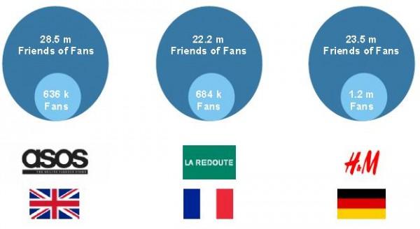 """Reichweite """"Freunde von Fans"""" bei Asos, la Redoute und H&M (Quelle: comScore)"""