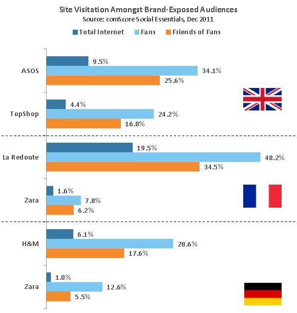 Vergleich der Seitenbesuche zwischen Internetnutzern, Fans und Freunden von Fans (Quelle: comScore)
