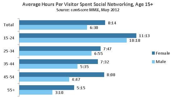 Durchschnittliche Verweildauer in Stunden im Monat nach Altersgruppen (Quelle: comScore)