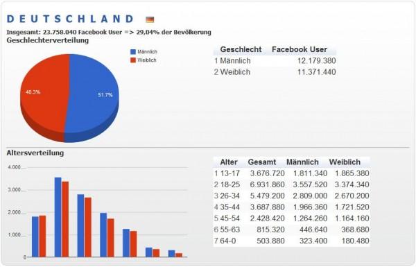 Facebook Nutzerdaten Juli 2012 für Deutschland