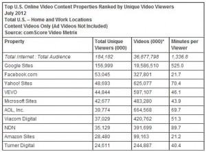 comScre Video Metrix Ranking Juli 2012