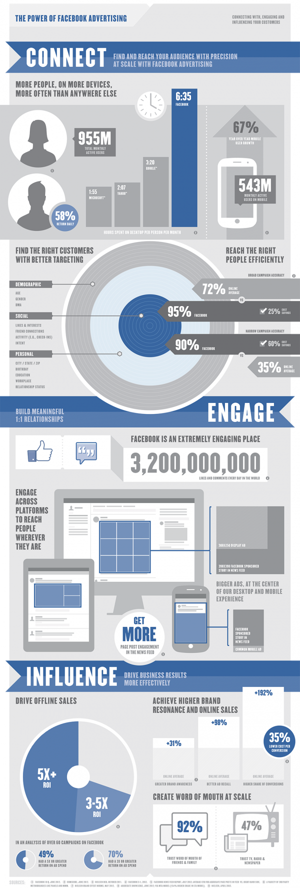 "Facebook Infografik ""The Power of Facebook Advertising"""