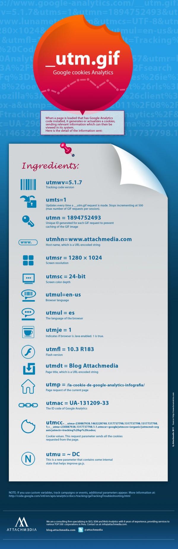 Google Analytics UTM.gif Infografik von Attachmedia