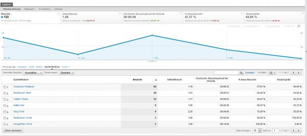 Google Analytics Quelle / Medium
