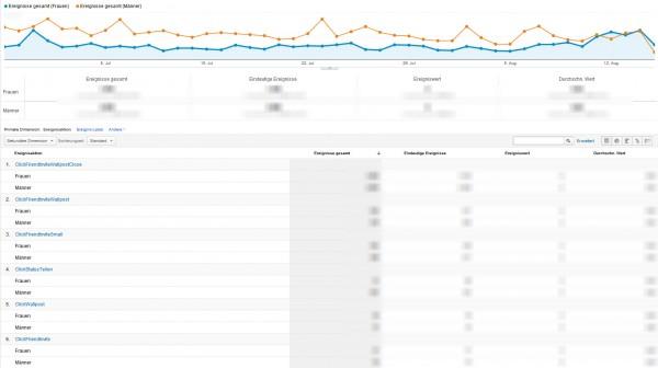 Nutzer- & Interaktions-Verhalten innerhalb einer Facebook Applikation