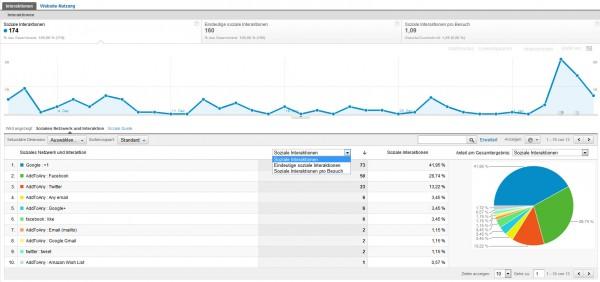 Google Analytics Social Tracking - Soziale Netzwerke - Interaktionen