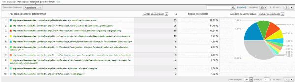 Google Analytics Social Tracking - Soziale Netzwerke - Seiten - Interaktionen pro Seite