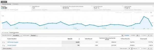 Google Analytics Social Tracking - Soziale Netzwerke - Interesse