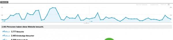 Besucherübersicht Grafik (Besucher -> Übersicht)