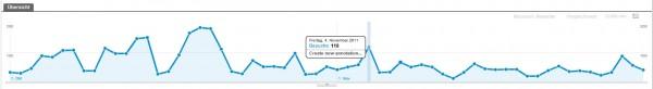 Google Analytics: Vermerk erstellen
