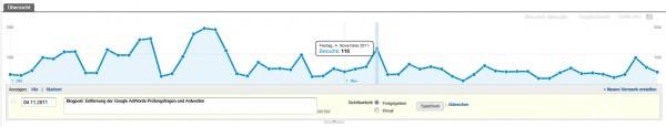 Google Analytics: Vermerk beschreiben und Sichtbarkeit festlegen
