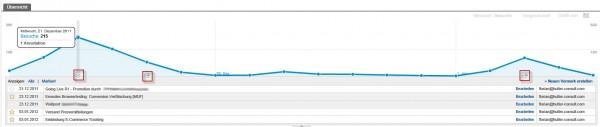 Google Analytics: Darstellung von Vermerken