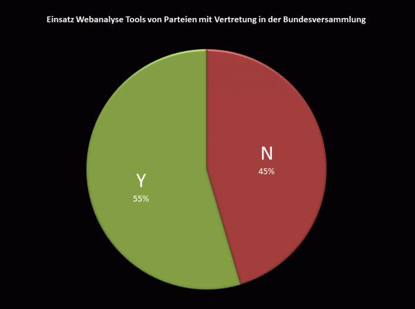 Einsatz Webanalyse Tools von Parteien mit Vertretung in der Bundesversammlung