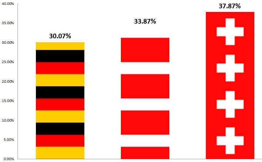 Facebook DACH Penetration per Oktober 2012