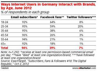Wie Internetnutzer in Deutschland mit Marken interagieren (Quelle: emarketer.com)