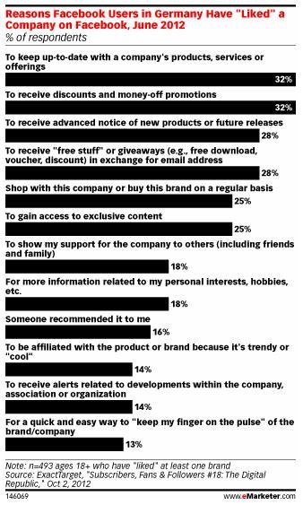 Warum Nutzer Fan einer Facebook Seite werden (Quelle: emarketer.com)