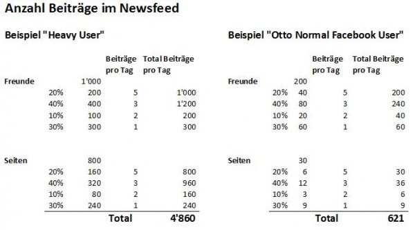 "Beispielberechnung ""Heavy User"" vs. ""Otto Normal Facebook User"""