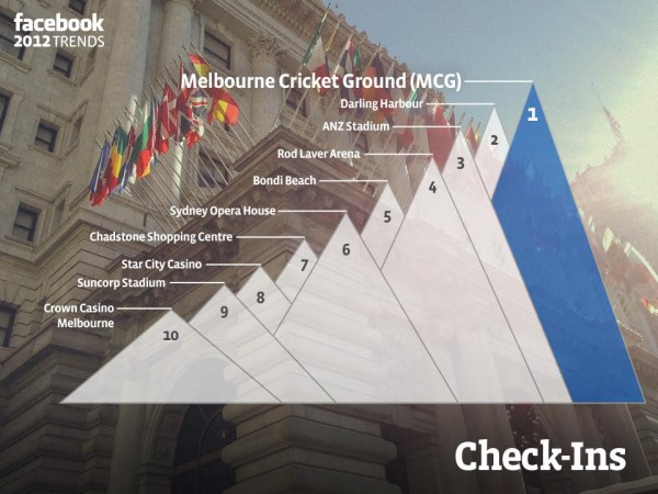 Die beliebtesten Orte der Australischen Facebook Nutzer