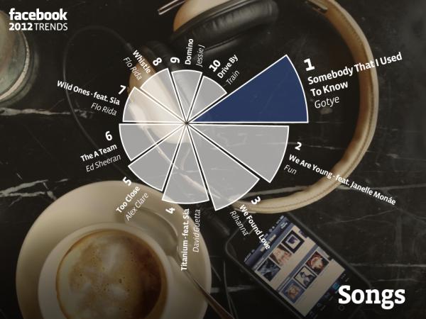 Die beliebtesten Songs der Englischen Facebook Nutzer