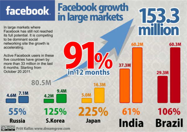 facebook-user-trends-2013-675x477