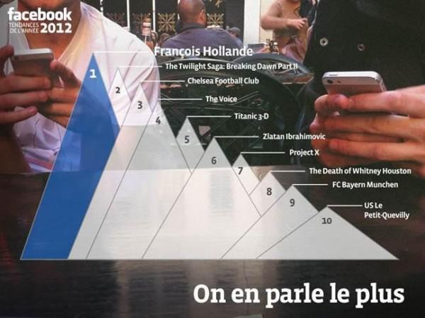 Die meisten Erwähnungen auf Facebook 2012 in Frankreich