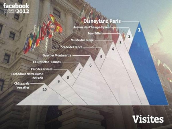 Die beliebtesten Orte der Französischen Facebook Nutzer
