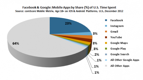 Facebook & Google: Mobile Apps by Share (%) of U.S. Time Spent