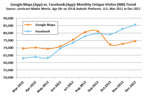Google Maps (App) vs. Facebook App (Quelle: comscore.com)