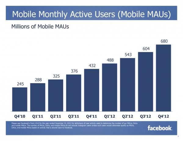 Monatlich aktive Mobile Nutzer (Quelle: Facebook)