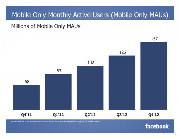 Monatlich aktive nur Mobile Nutzer (Mobile Only MAUs) (Quelle: facebook.com)