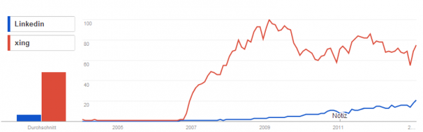 Google Trends XING vs. LinkedIn