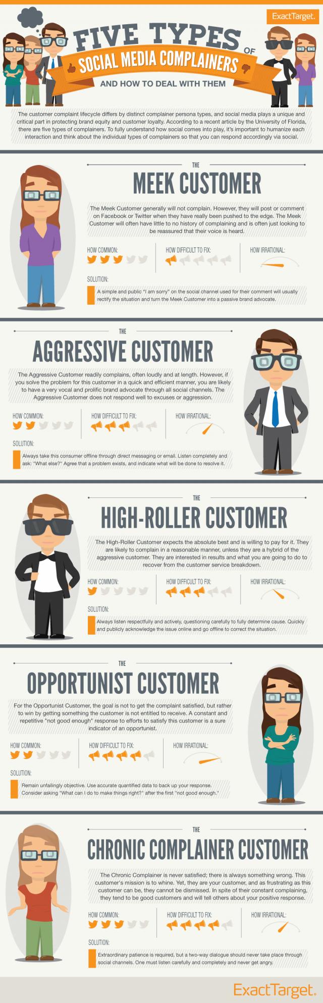 Infografik 5 Social Media Typen (Quelle: Exact Target)