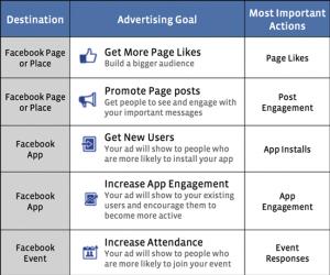 Facebook Ads Ziele