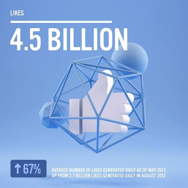 Facebook - 4.5 Mrd. Likes pro Tag (Quelle: Facebook.com)