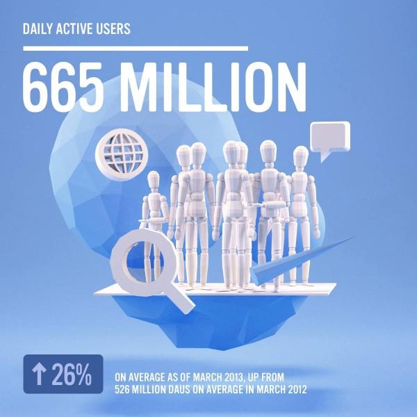 Facebook - 665 Mio. täglich aktive Nutzer (Quelle: Facebook.com)