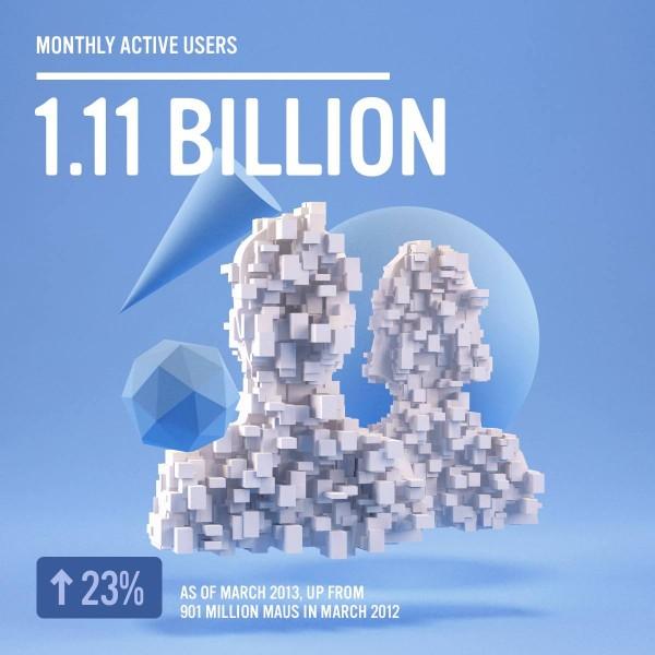 Facebook - 1.11 Mrd. monatlich aktive Nutzer (Quelle: Facebook.com)