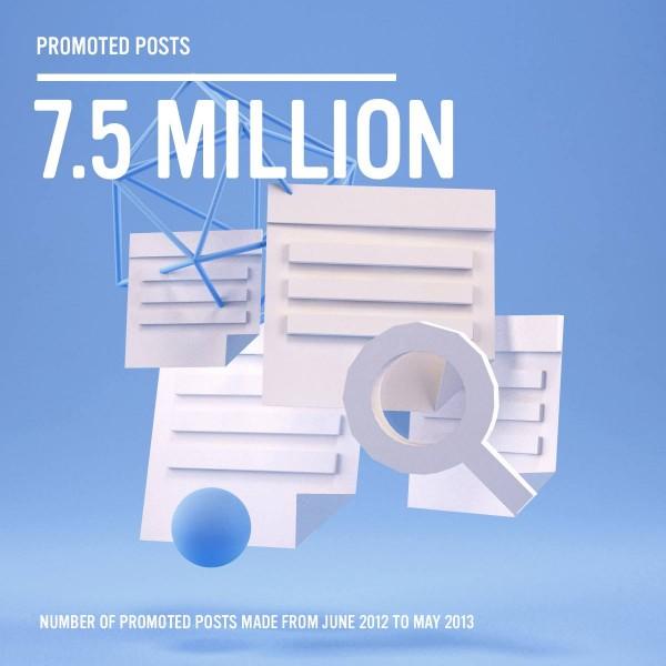 Facebook - 7.5 Mio. hervorgehobene Beiträge von Juni 2012 bis Mai 2013 (Quelle: Facebook.com)
