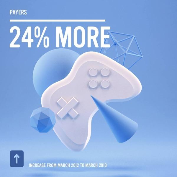 Facebook - 24% mehr Spieler als im Vorjahr (Quelle: Facebook.com)
