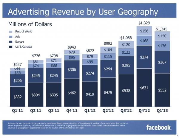Facebook Ads Revenue by User Geography Q1/2013 (Quelle: Facebook.com)