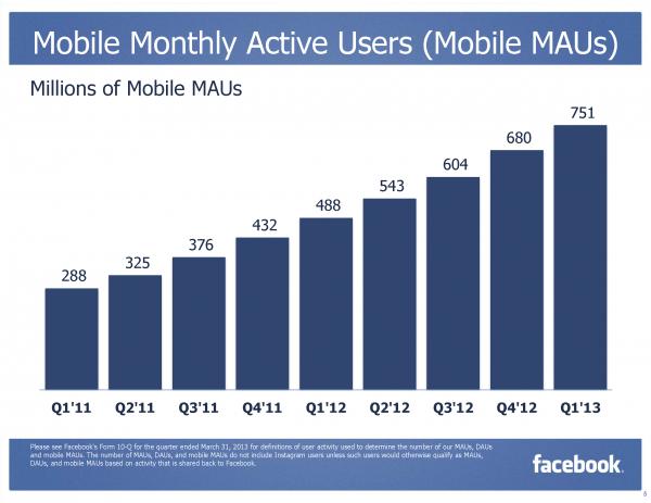 Facebook MAU Monthly Active Mobile User Q4/2013 (Quelle: Facebook.com)