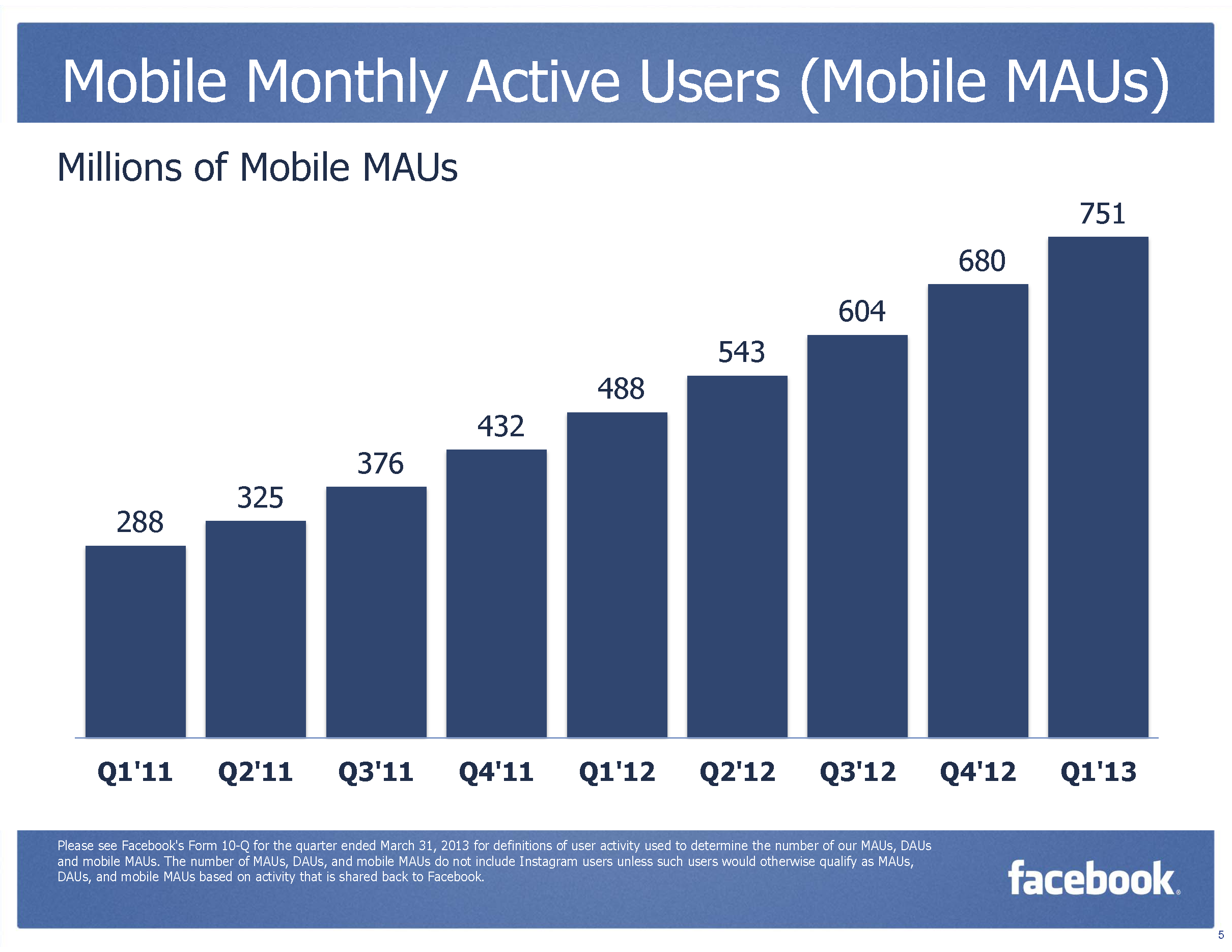 Facebook MAU Monthly Active Mobile User Q4/2012 (Quelle: Facebook.com)