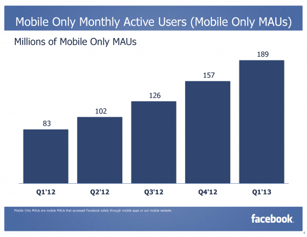 Facebook MAU Monthly Active Mobile Only User Q1/2013 (Quelle: Facebook.com)