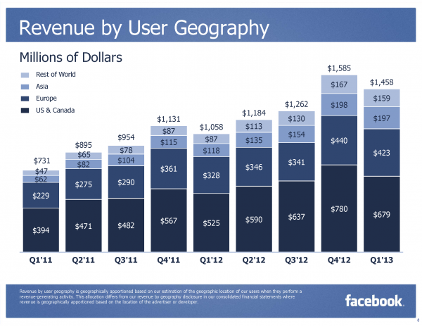 Facebook Revenue by User Geography Q1/2013 (Quelle: Facebook.com)